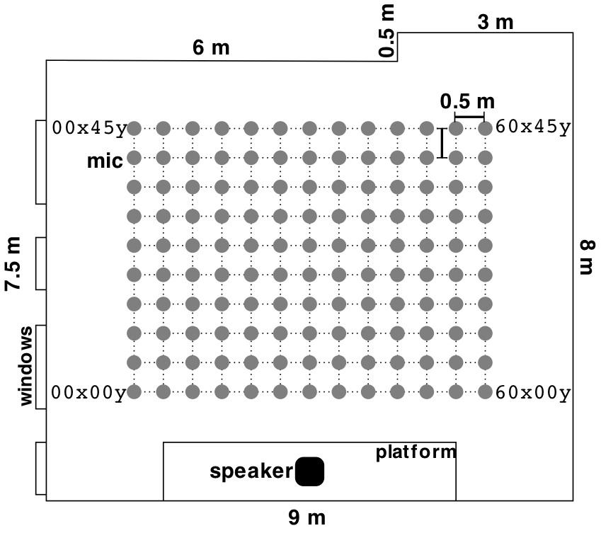 Room Impulse Response Data Set | Isophonics